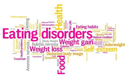 A word cloud with terms around the subject of eating disorders, including weight gain, anorexia nervosa, dieting and eating habits.